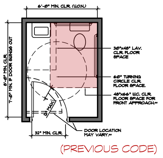 Nc accessibility code update restrooms ga blog for Ada compliant bathroom layout